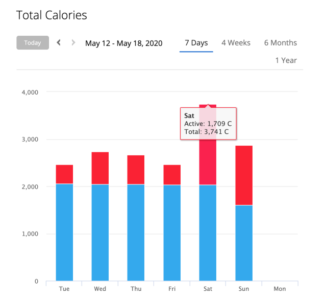 A week's worth of calories
